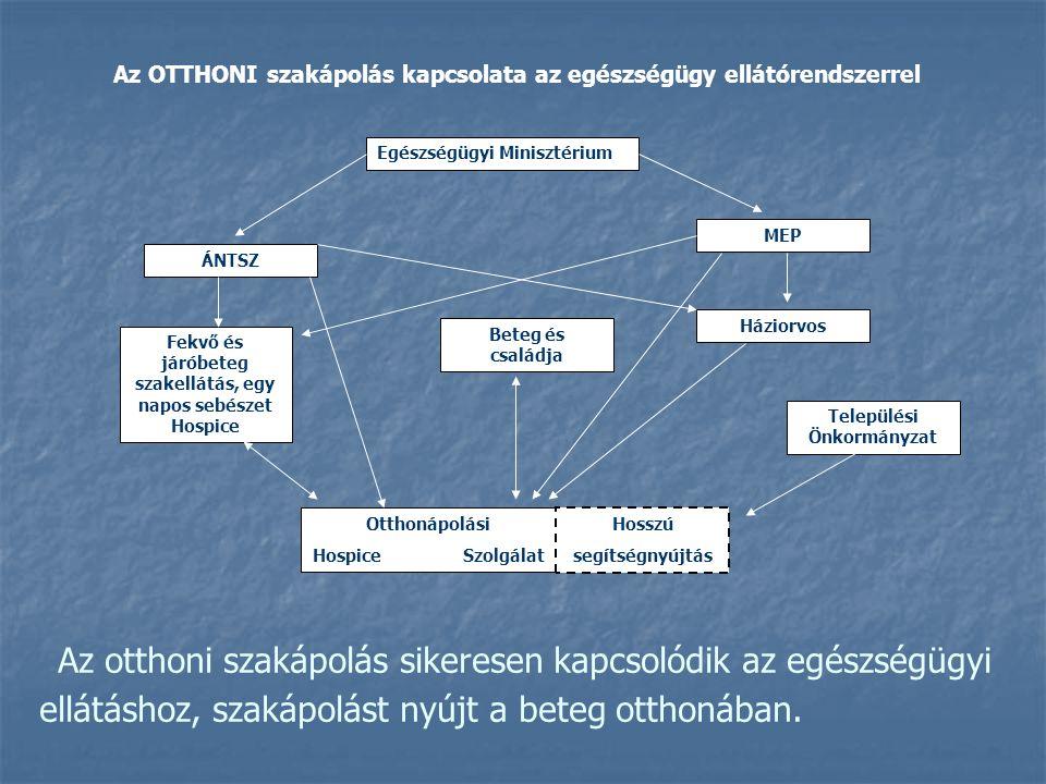 Az OTTHONI szakápolás kapcsolata az egészségügy ellátórendszerrel