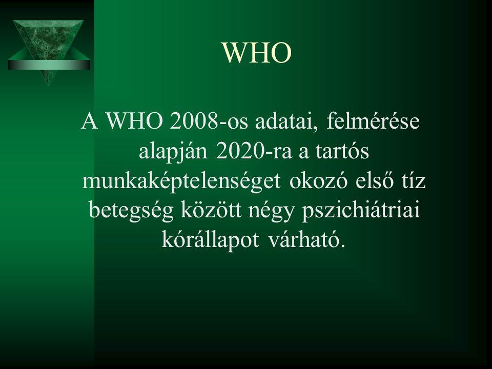 WHO A WHO 2008-os adatai, felmérése alapján 2020-ra a tartós munkaképtelenséget okozó első tíz betegség között négy pszichiátriai kórállapot várható.