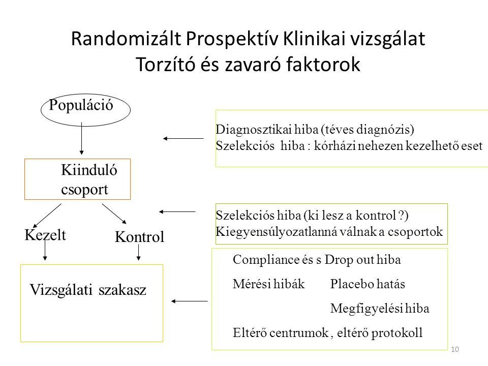 Randomizált Prospektív Klinikai vizsgálat Torzító és zavaró faktorok