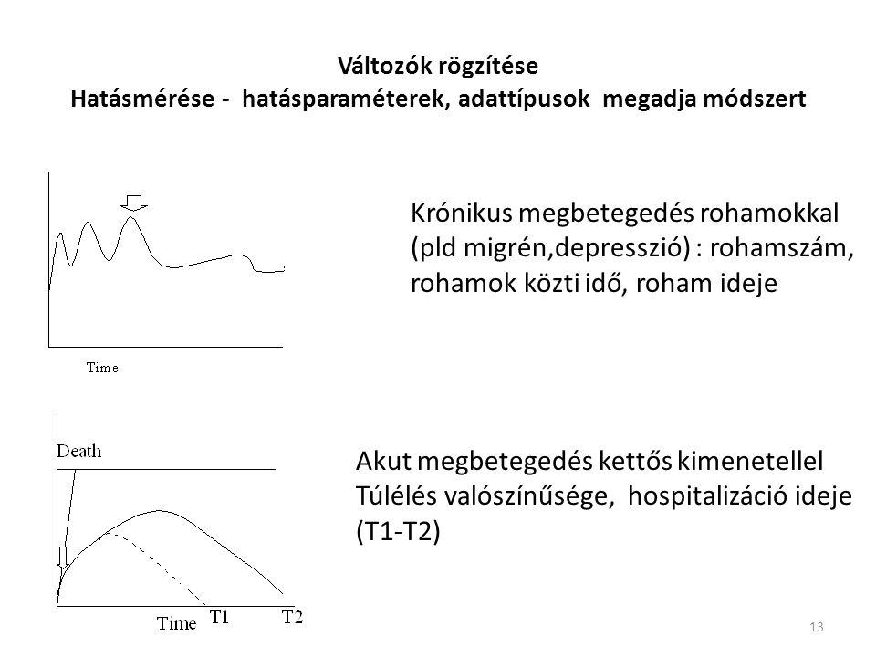 Krónikus megbetegedés rohamokkal (pld migrén,depresszió) : rohamszám,
