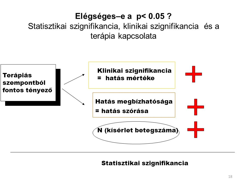 Elégséges–e a p< 0.05 Statisztikai szignifikancia, klinikai szignifikancia és a terápia kapcsolata.