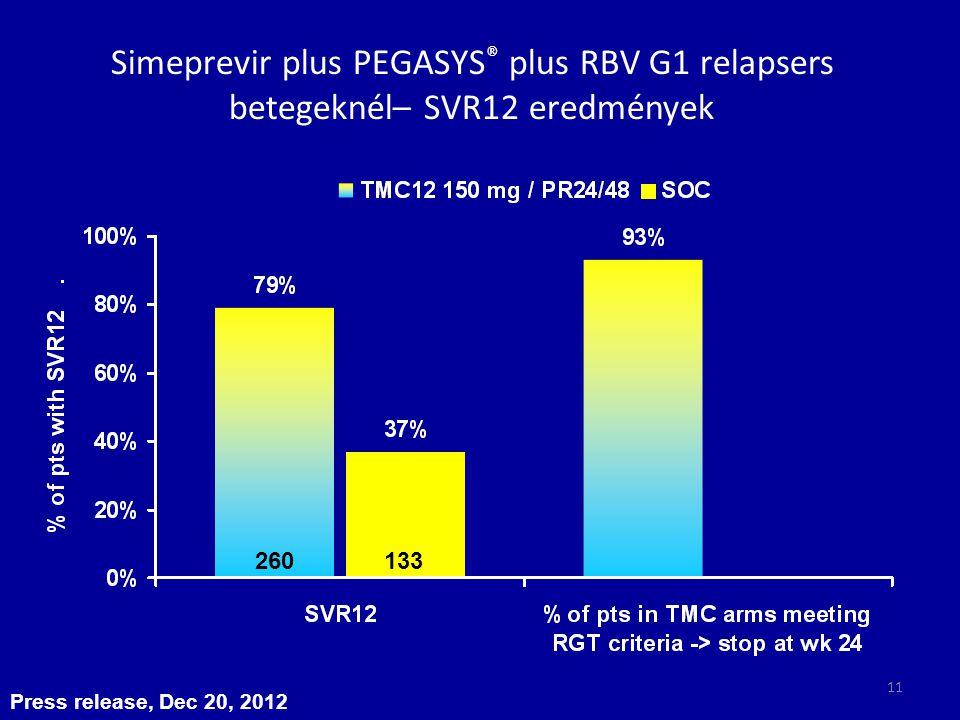 Simeprevir plus PEGASYS® plus RBV G1 relapsers betegeknél– SVR12 eredmények