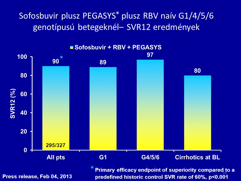 Sofosbuvir plusz PEGASYS® plusz RBV naív G1/4/5/6 genotípusú betegeknél– SVR12 eredmények