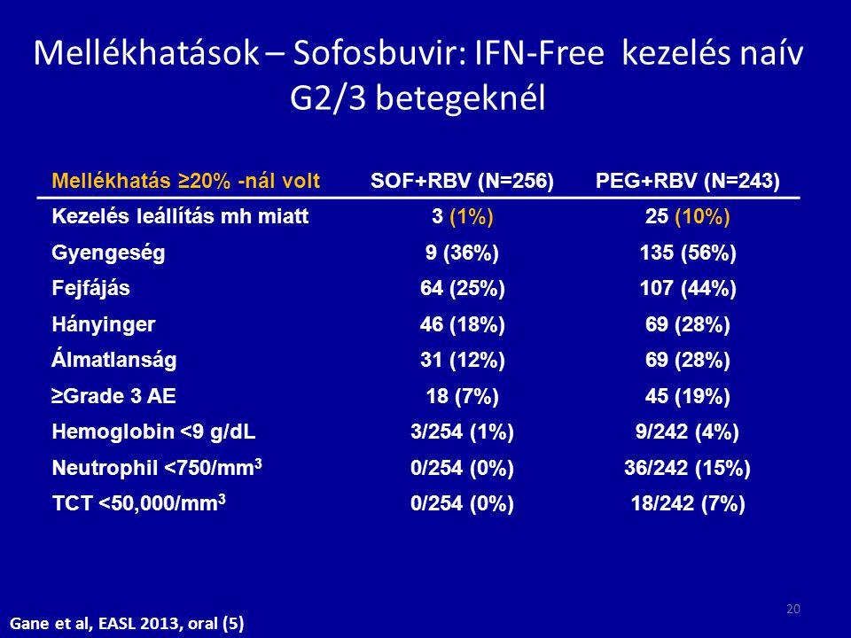 Mellékhatások – Sofosbuvir: IFN-Free kezelés naív G2/3 betegeknél
