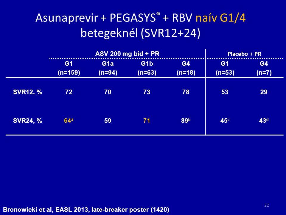 Asunaprevir + PEGASYS® + RBV naív G1/4 betegeknél (SVR12+24)