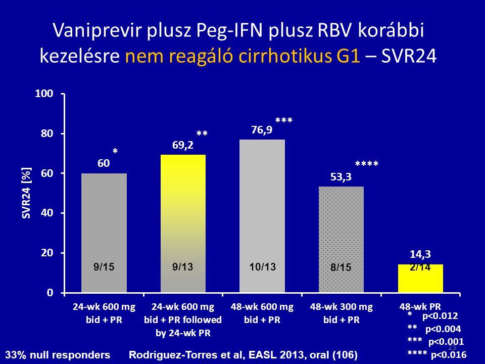 Vaniprevir plusz Peg-IFN plusz RBV korábbi kezelésre nem reagáló cirrhotikus G1 – SVR24