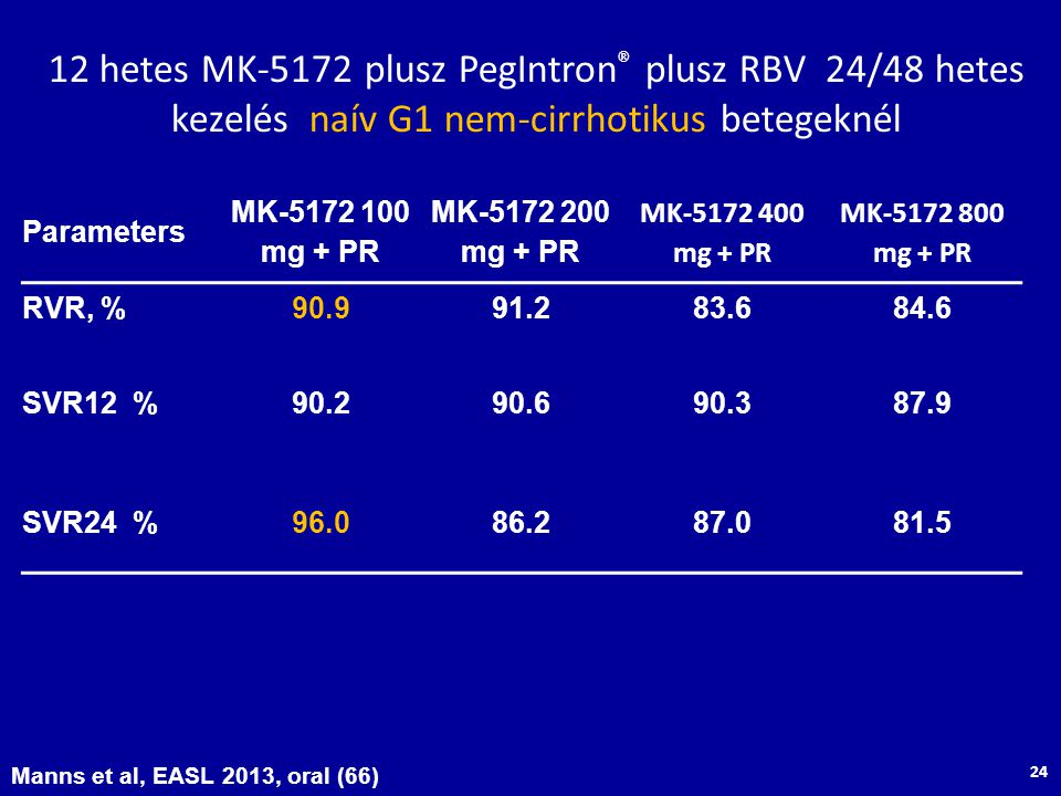 12 hetes MK-5172 plusz PegIntron® plusz RBV 24/48 hetes kezelés naív G1 nem-cirrhotikus betegeknél