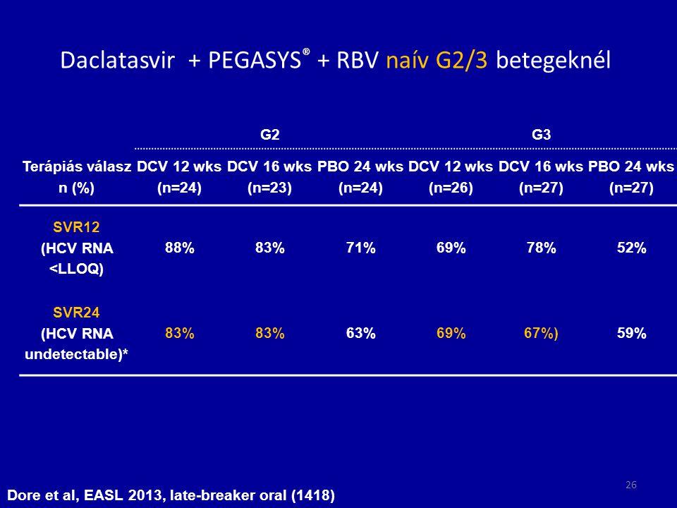 Daclatasvir + PEGASYS® + RBV naív G2/3 betegeknél
