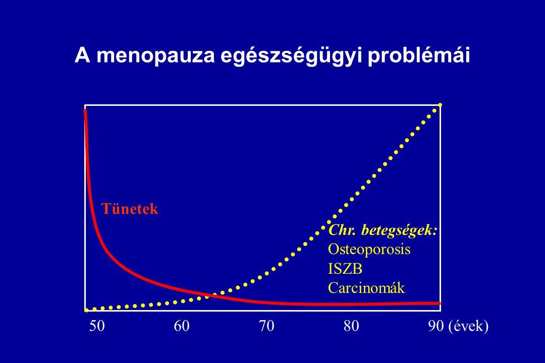 A menopauza egészségügyi problémái