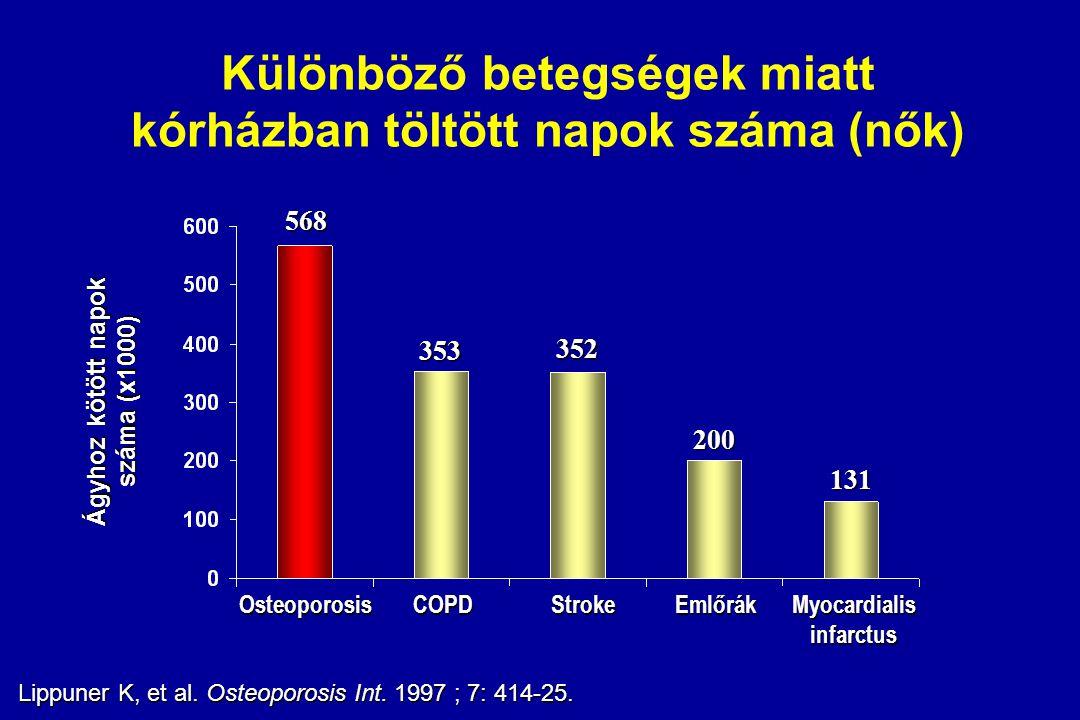 Különböző betegségek miatt kórházban töltött napok száma (nők)
