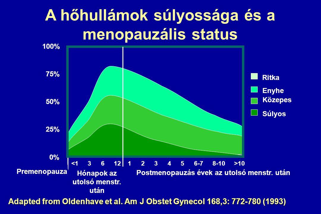 A hőhullámok súlyossága és a menopauzális status