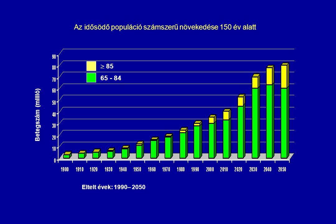 Az idősödő populáció számszerű növekedése 150 év alatt
