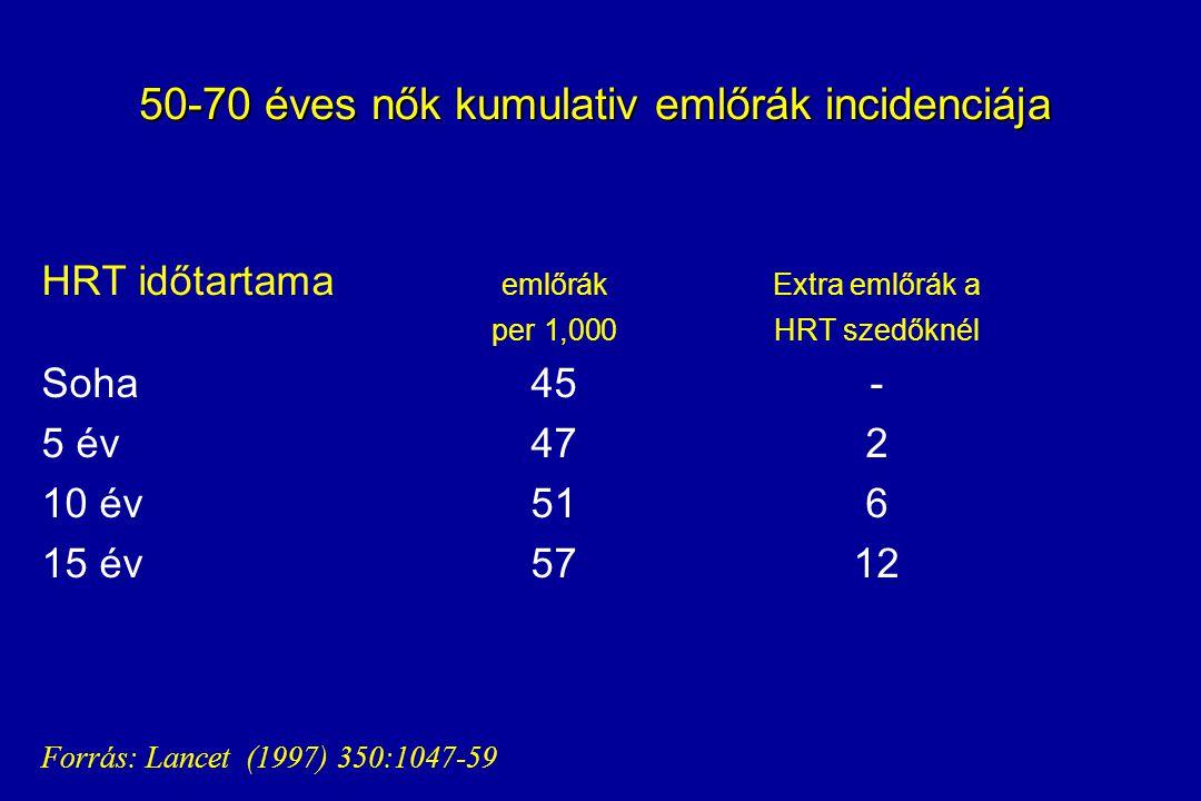 50-70 éves nők kumulativ emlőrák incidenciája
