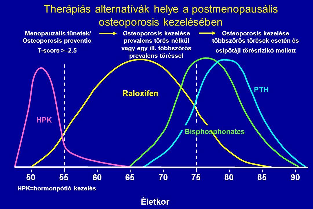 Therápiás alternatívák helye a postmenopausális osteoporosis kezelésében