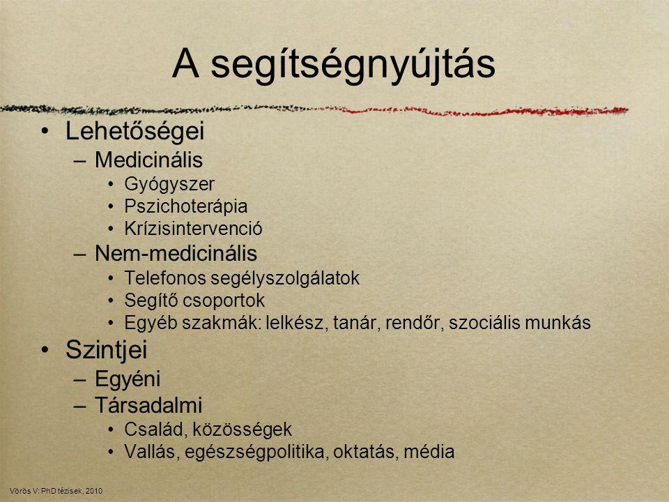 A segítségnyújtás Lehetőségei Szintjei Medicinális Nem-medicinális