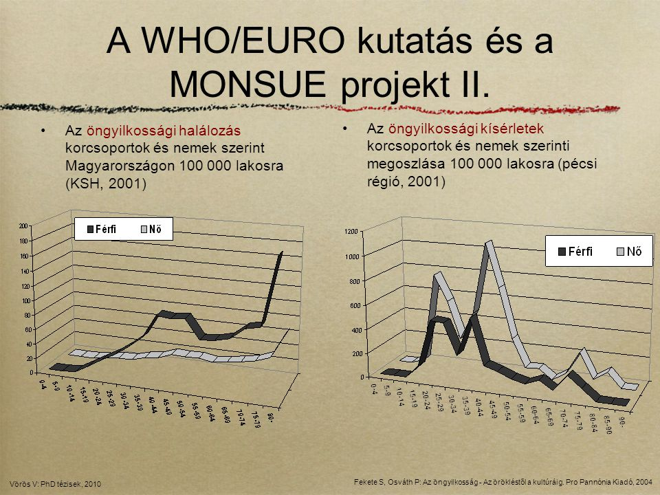 A WHO/EURO kutatás és a MONSUE projekt II.
