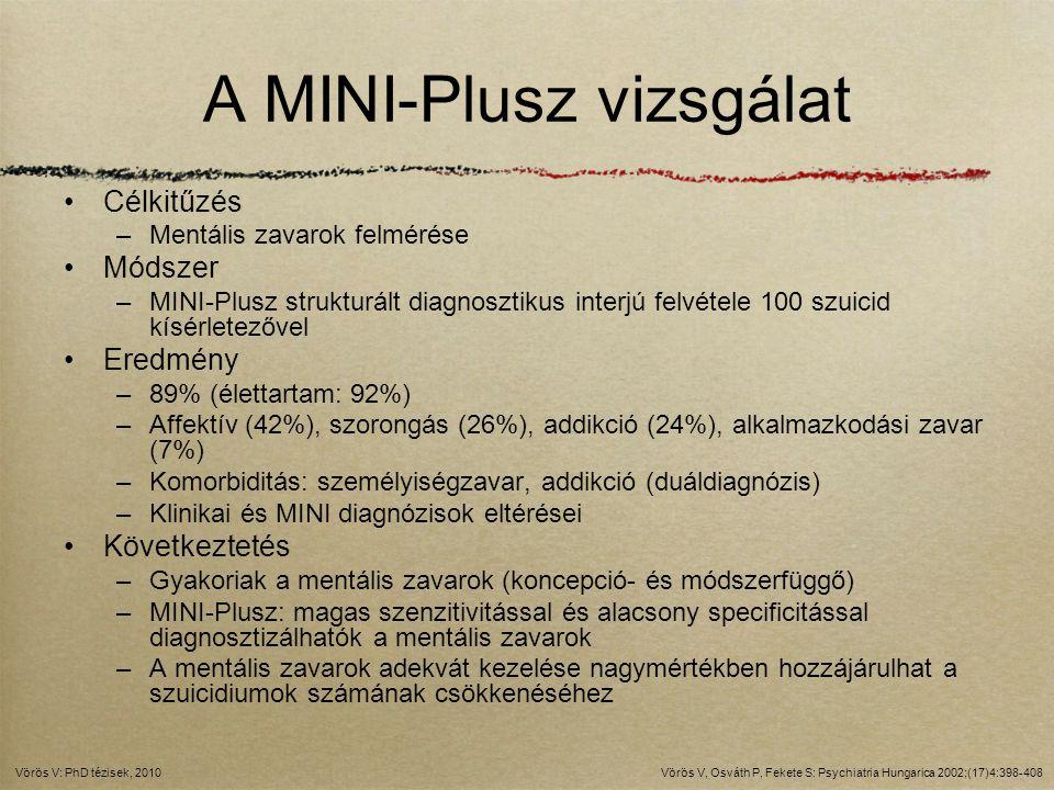 A MINI-Plusz vizsgálat