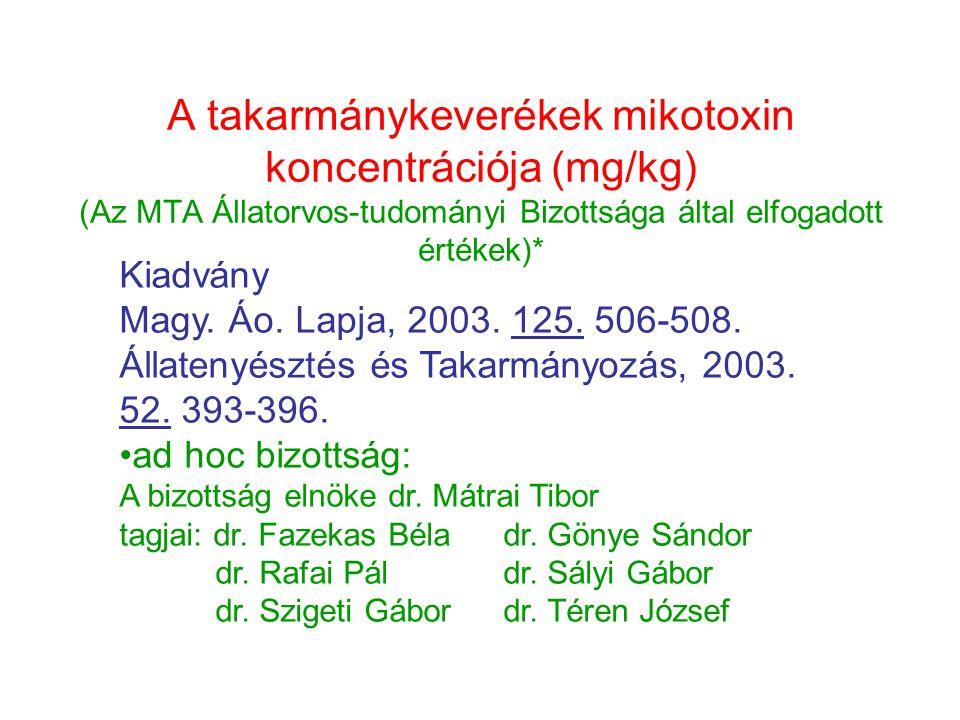 A takarmánykeverékek mikotoxin koncentrációja (mg/kg) (Az MTA Állatorvos-tudományi Bizottsága által elfogadott értékek)*