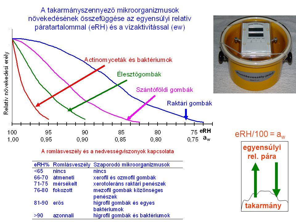 eRH/100 = aw egyensúlyi rel. pára takarmány