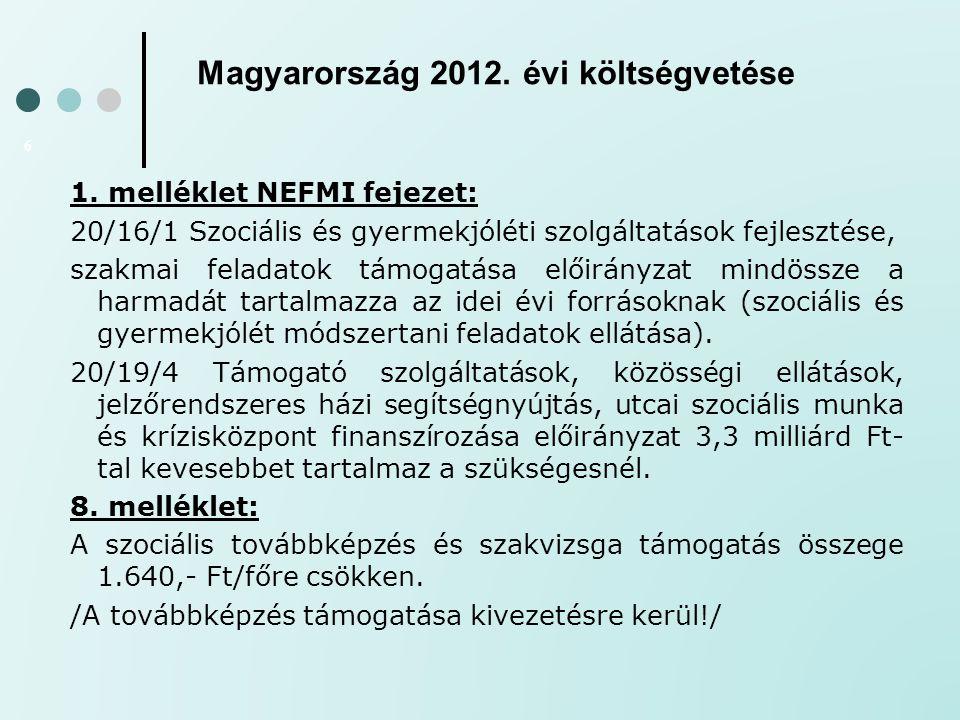 Magyarország 2012. évi költségvetése