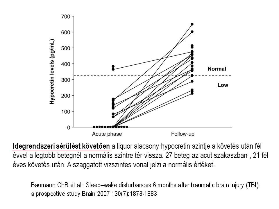 Idegrendszeri sérülést követően a liquor alacsony hypocretin szintje a követés után fél évvel a legtöbb betegnél a normális szintre tér vissza.