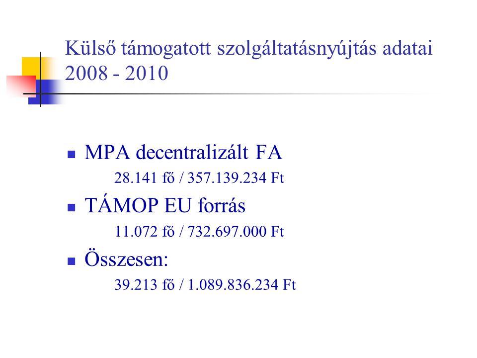 Külső támogatott szolgáltatásnyújtás adatai 2008 - 2010