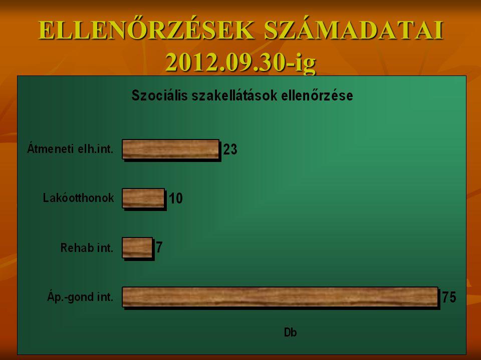 ELLENŐRZÉSEK SZÁMADATAI 2012.09.30-ig