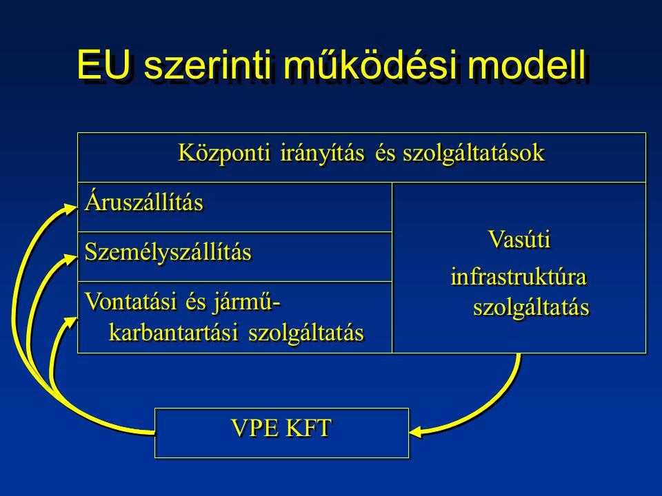 EU szerinti működési modell