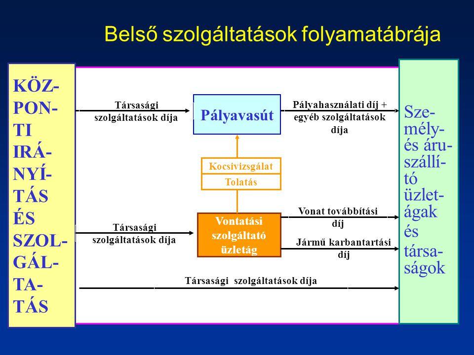 Belső szolgáltatások folyamatábrája