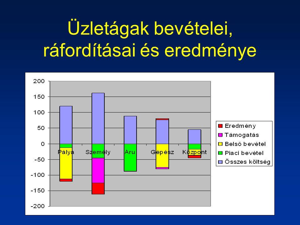 Üzletágak bevételei, ráfordításai és eredménye