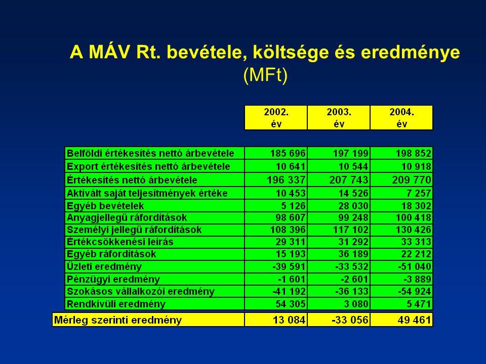 A MÁV Rt. bevétele, költsége és eredménye (MFt)