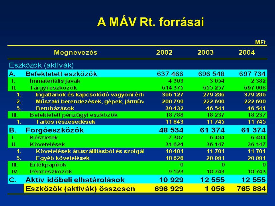 A MÁV Rt. forrásai