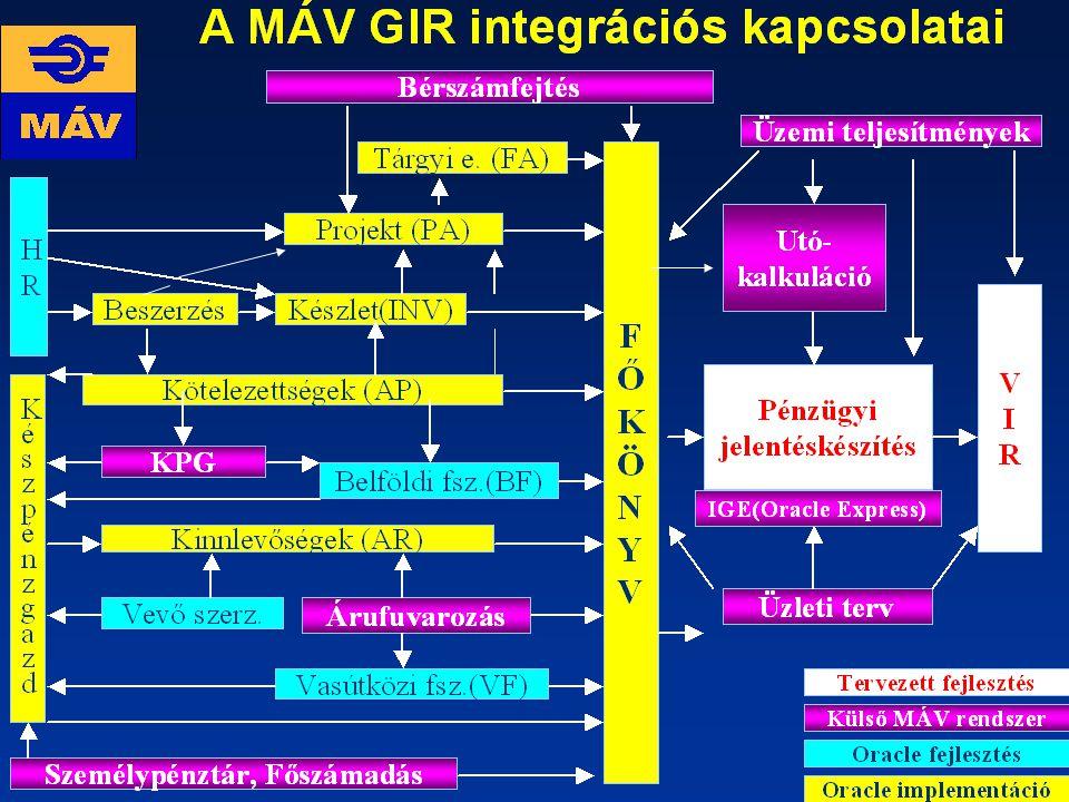 A MÁV GIR integrációs kapcsolatai