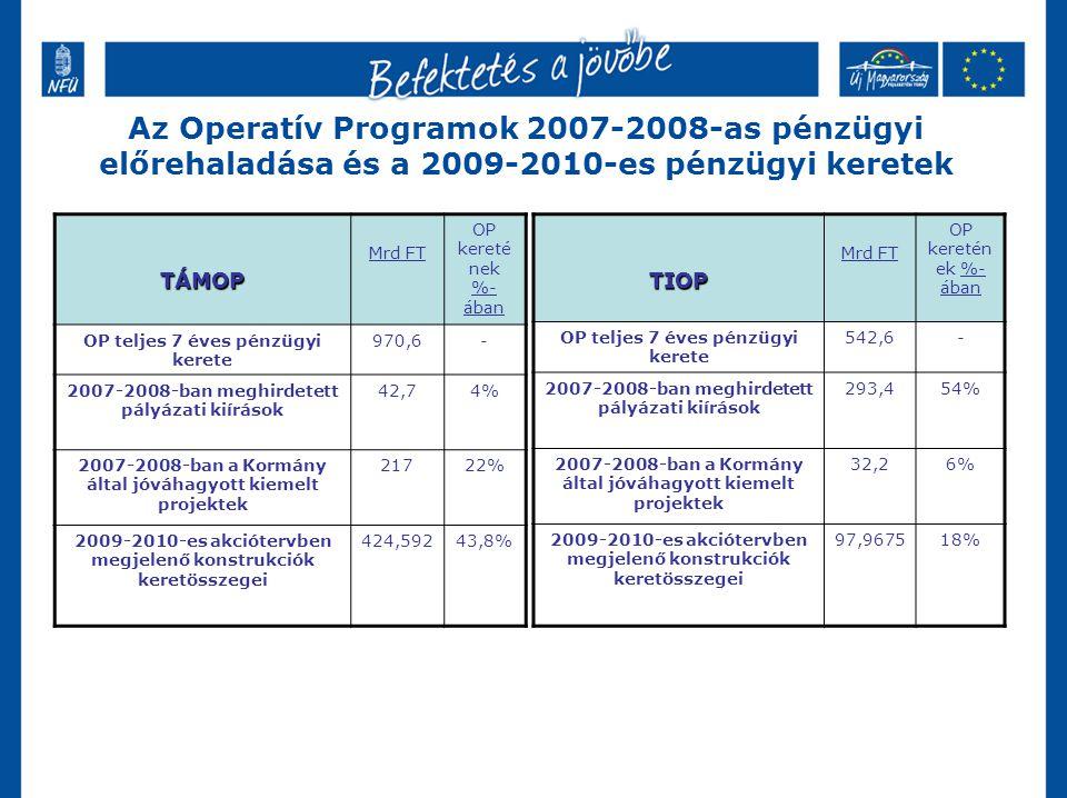 Az Operatív Programok 2007-2008-as pénzügyi előrehaladása és a 2009-2010-es pénzügyi keretek