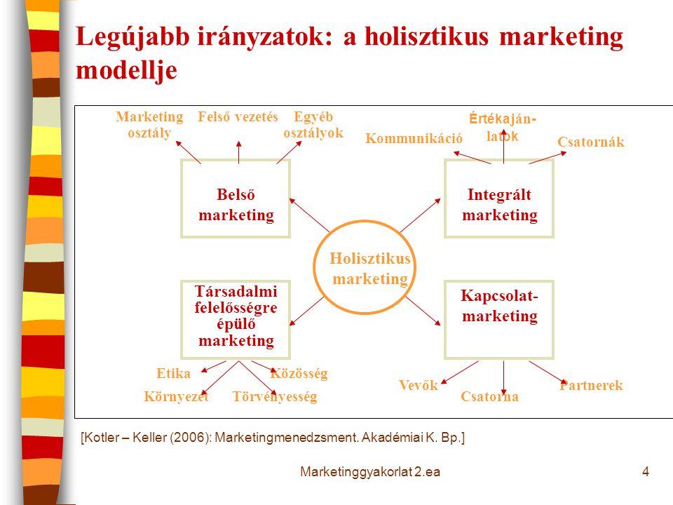 Legújabb irányzatok: a holisztikus marketing modellje