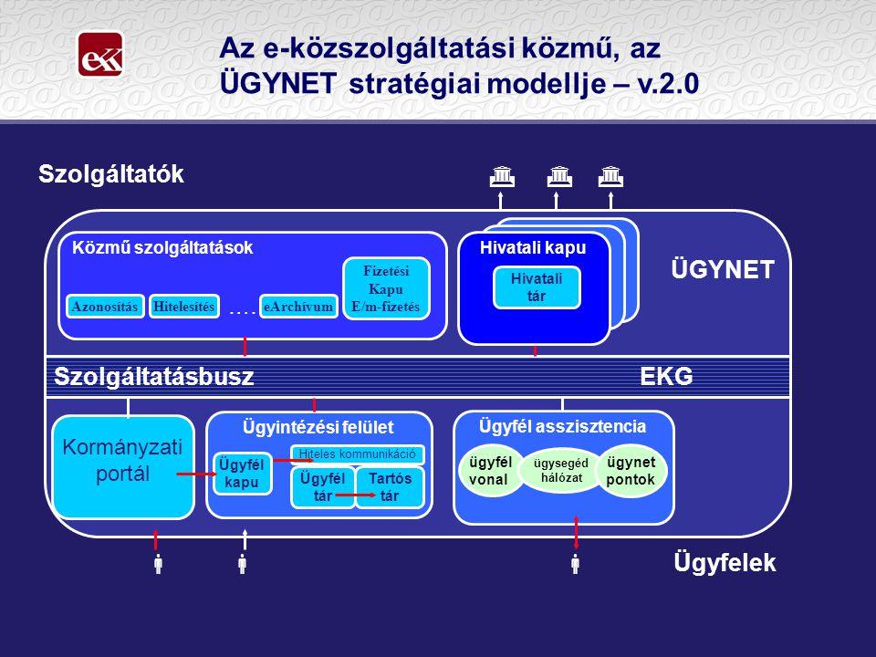 Az e-közszolgáltatási közmű, az ÜGYNET stratégiai modellje – v.2.0