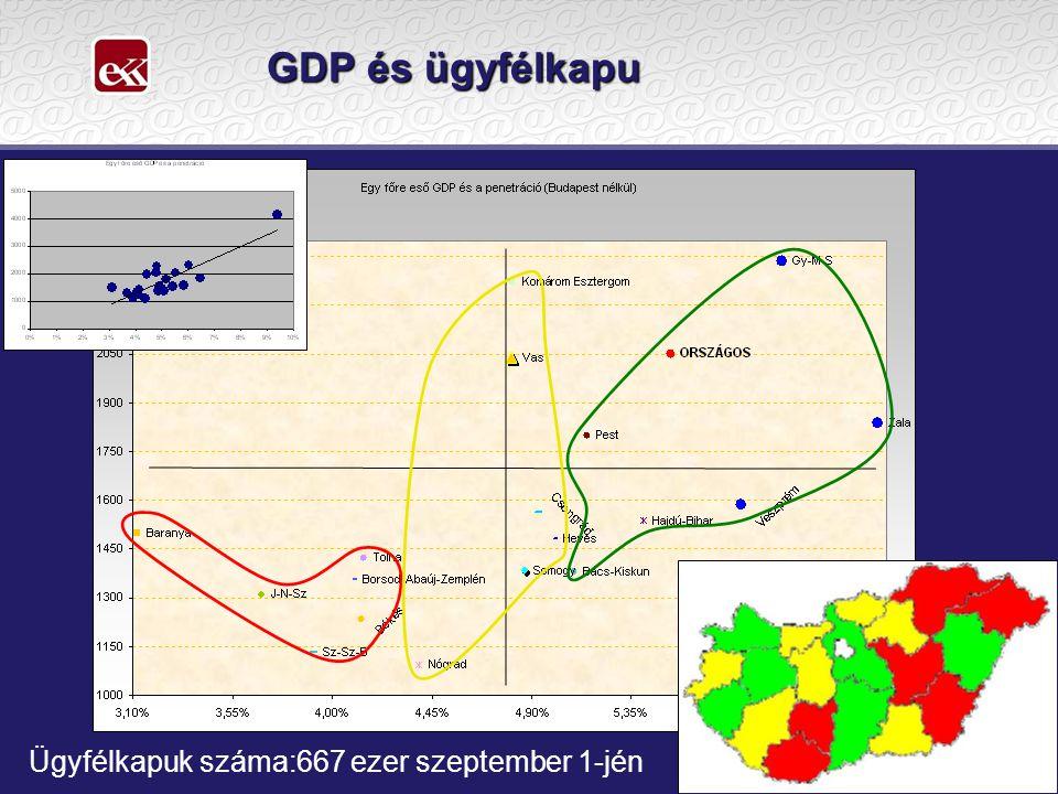 GDP és ügyfélkapu Ügyfélkapuk száma:667 ezer szeptember 1-jén