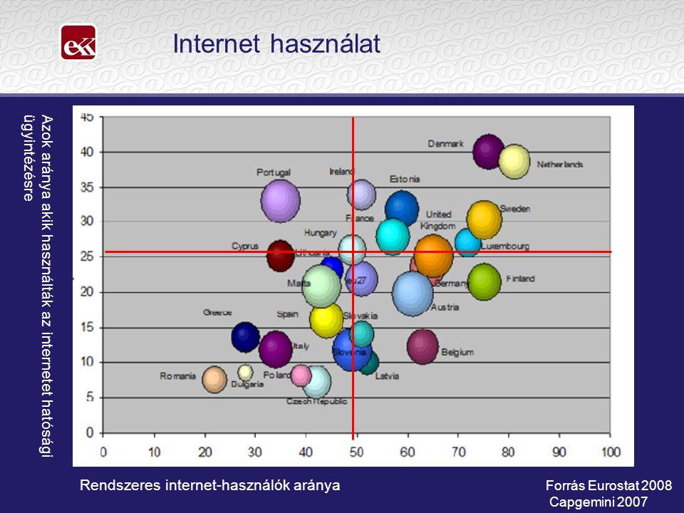 Internet használat Azok aránya akik használták az internetet hatósági ügyintézésre. Rendszeres internet-használók aránya.