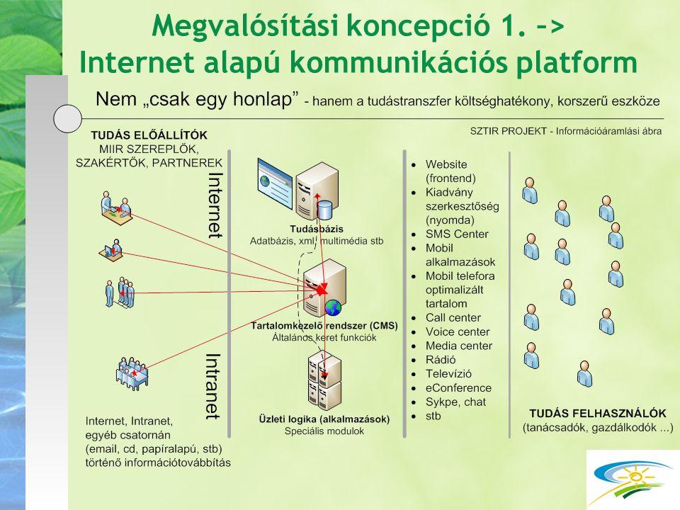 Megvalósítási koncepció 1. –> Internet alapú kommunikációs platform