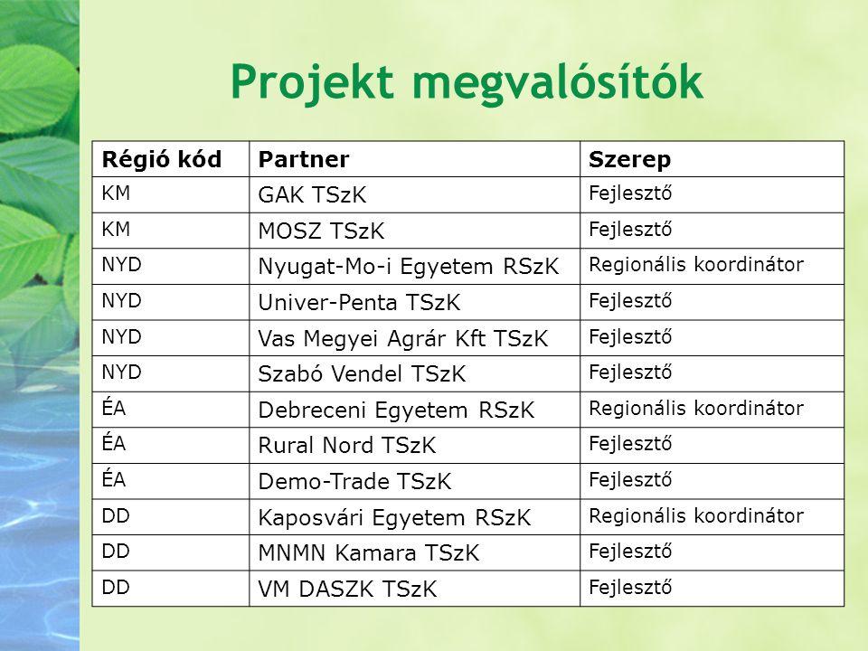 Projekt megvalósítók Régió kód Partner Szerep GAK TSzK MOSZ TSzK