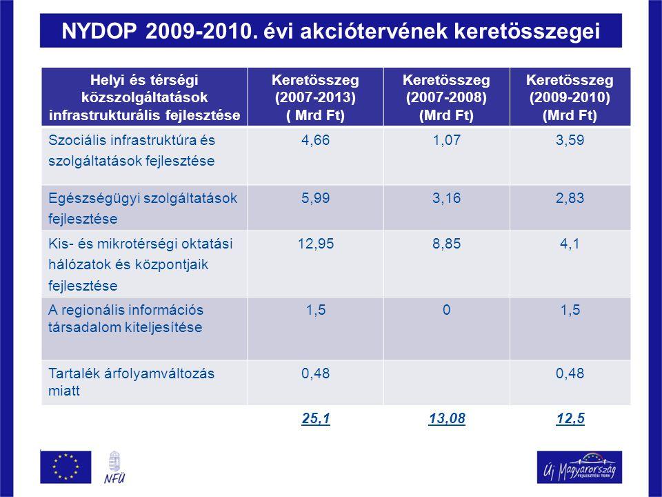 NYDOP 2009-2010. évi akciótervének keretösszegei