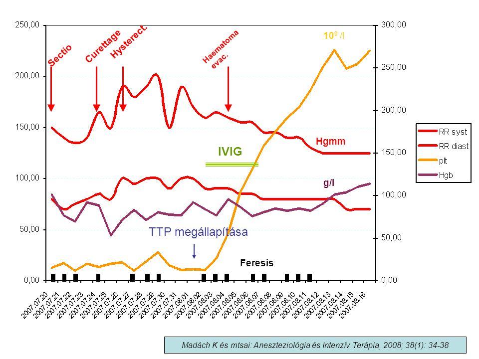 IVIG TTP megállapítása Hysterect. 109 /l Curettage Sectio Hgmm g/l