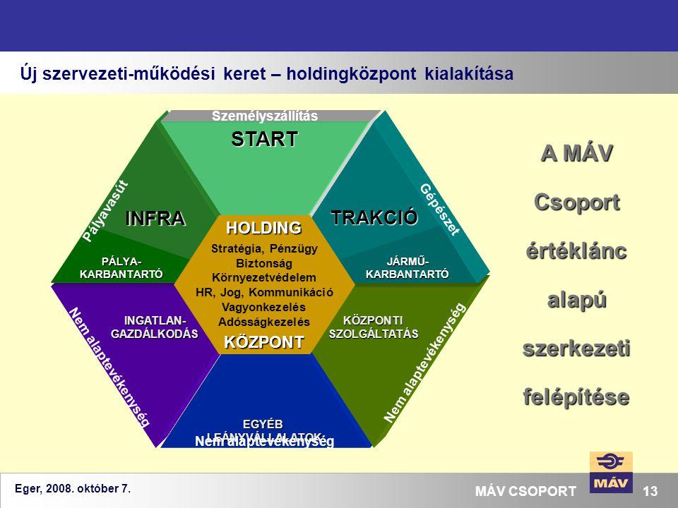 A MÁV Csoport értéklánc alapú szerkezeti felépítése