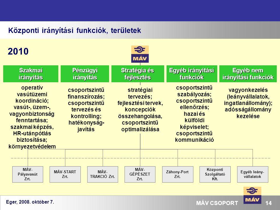 2010 Központi irányítási funkciók, területek Szakmai irányítás