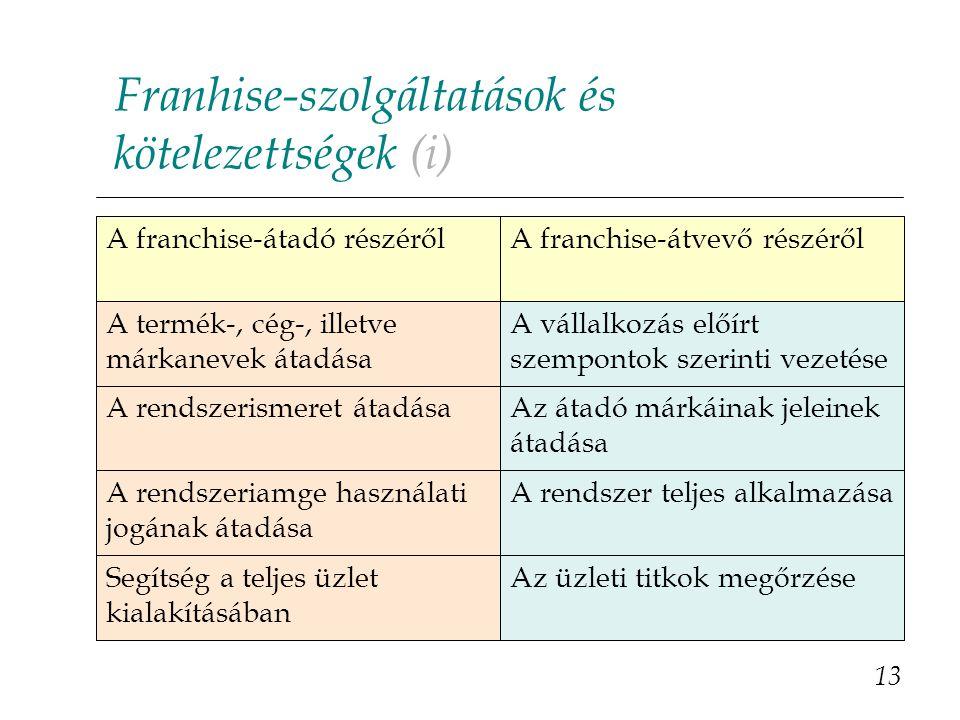 Franhise-szolgáltatások és kötelezettségek (i)