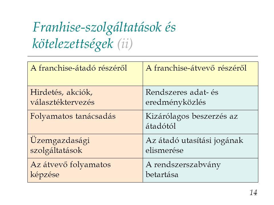Franhise-szolgáltatások és kötelezettségek (ii)