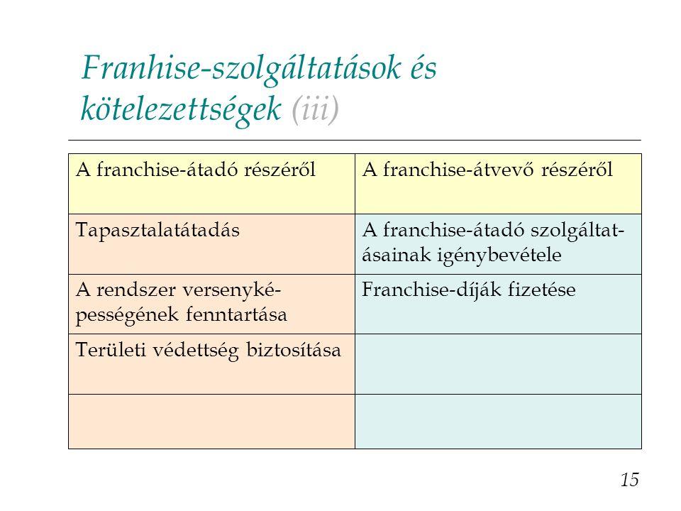 Franhise-szolgáltatások és kötelezettségek (iii)