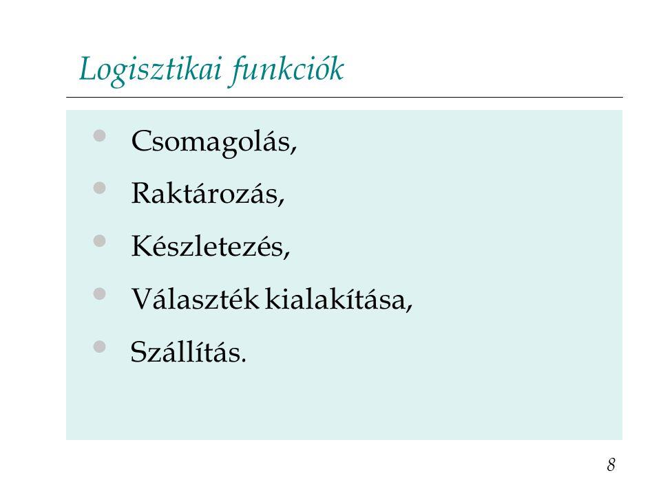 Logisztikai funkciók Csomagolás, Raktározás, Készletezés,