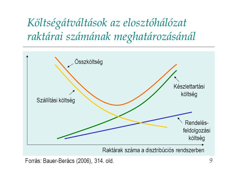 Költségátváltások az elosztóhálózat raktárai számának meghatározásánál