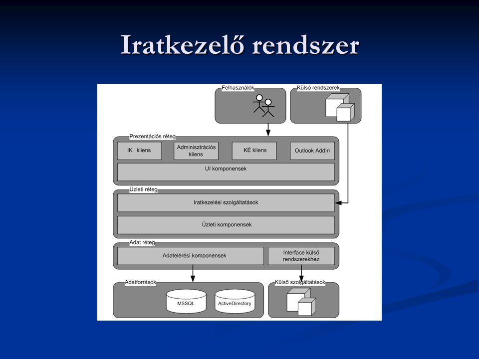 Iratkezelő rendszer A teljes iratkezelő rendszer hat önálló alkalmazásból épül fel: